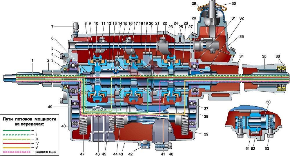 Схема КПП ГАЗель