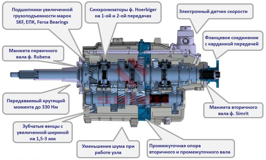 Отличия усиленной КПП ГАЗель NEXT (Некст)